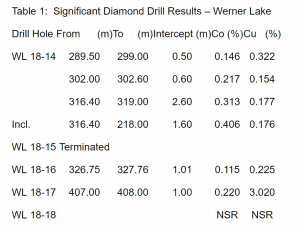 Global Energy Metals (TSXV:GEMC) Final Drill Results Werner Lake